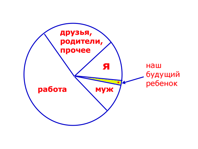 diagramma-prioritetov