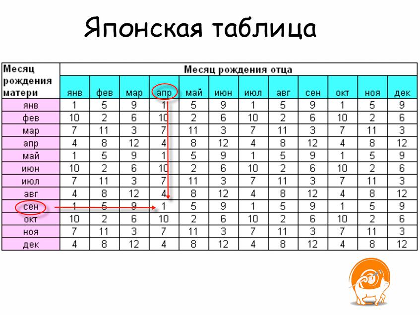 yaponsky-metod-predskasaniya-pola1